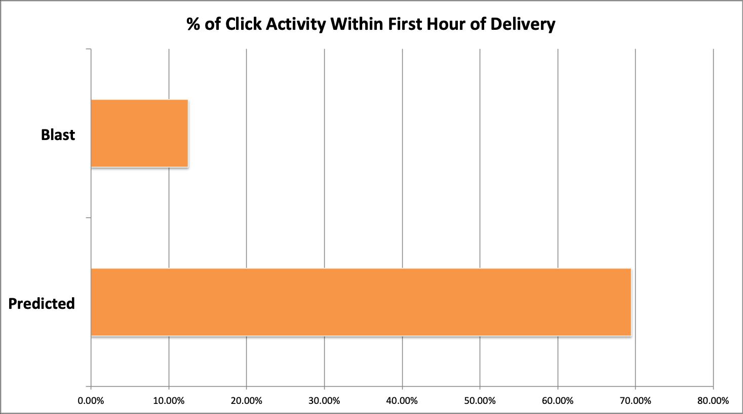 Click Data