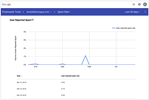 Google Postmaster Tools Spam rate dashboard