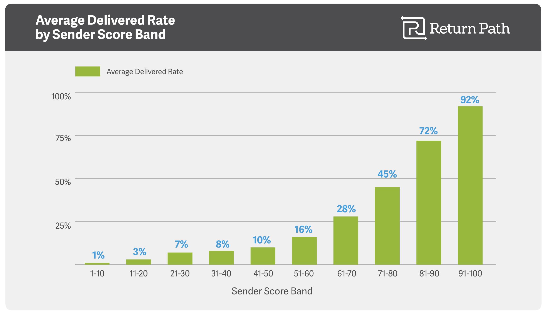 Average Delivered Rate by Sender Score - Return Path