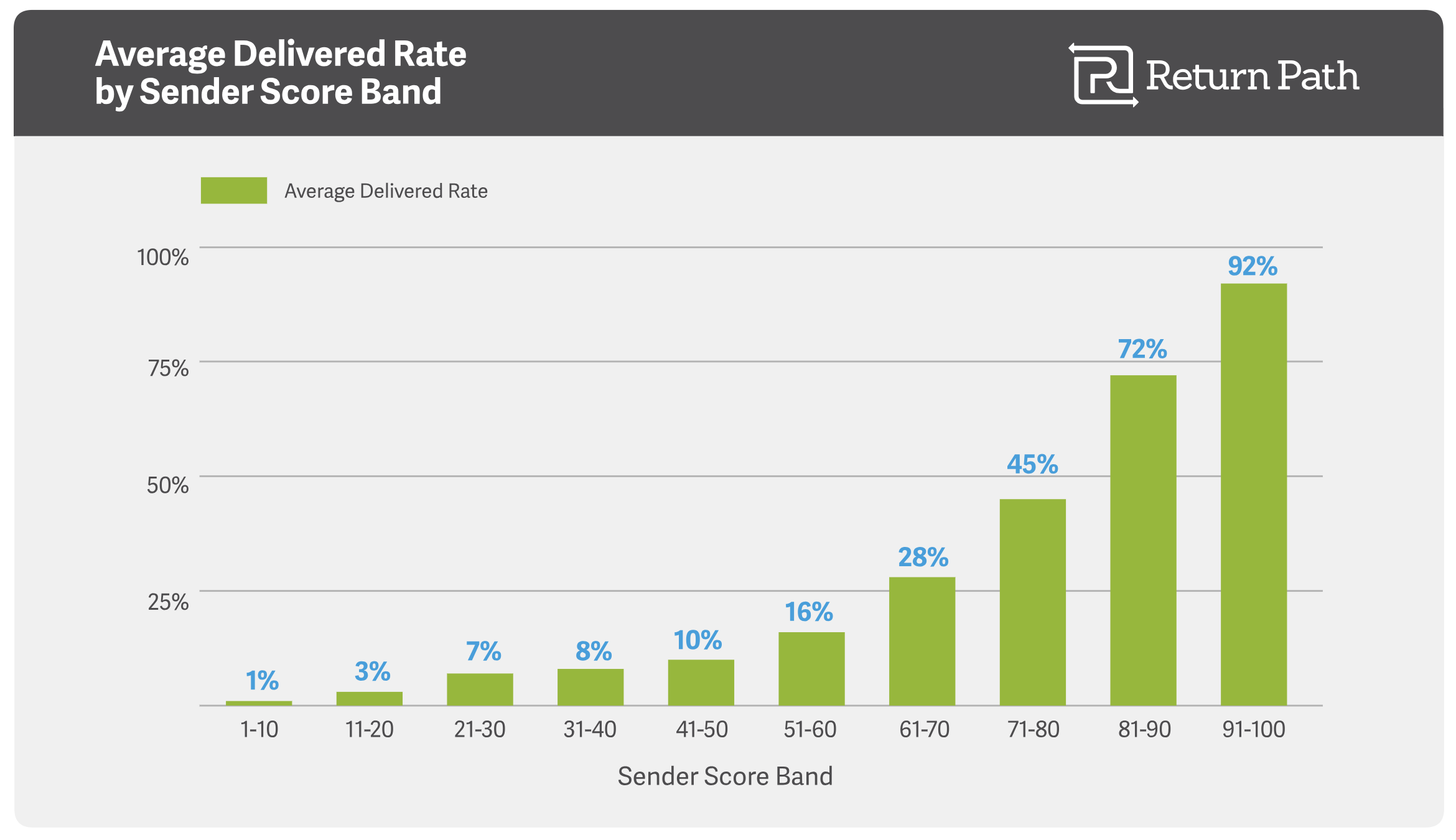 Average Delivered Rate by Sender Score - Return Path
