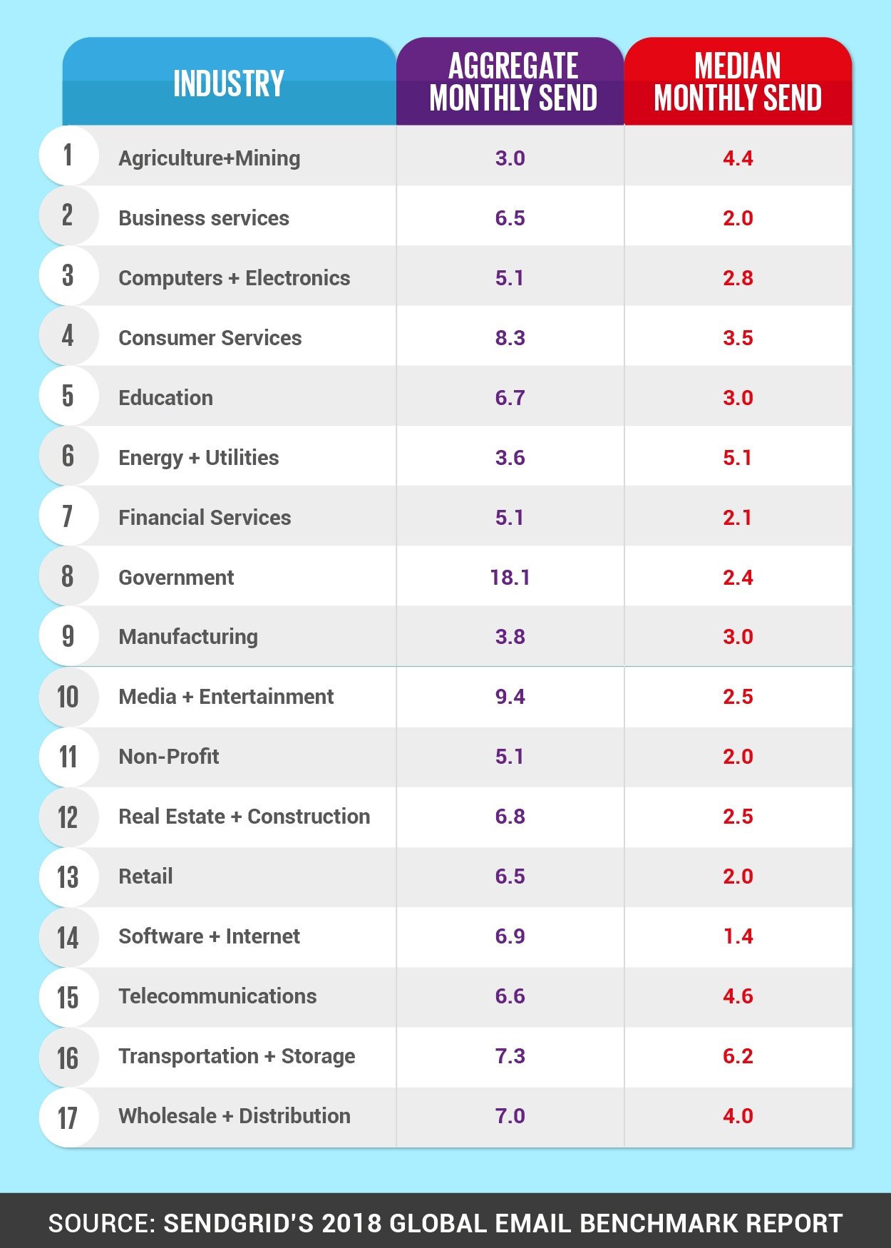 SeventhSense_Chart-Sengrid-2018-Global-Email-Benchmark-Report-01