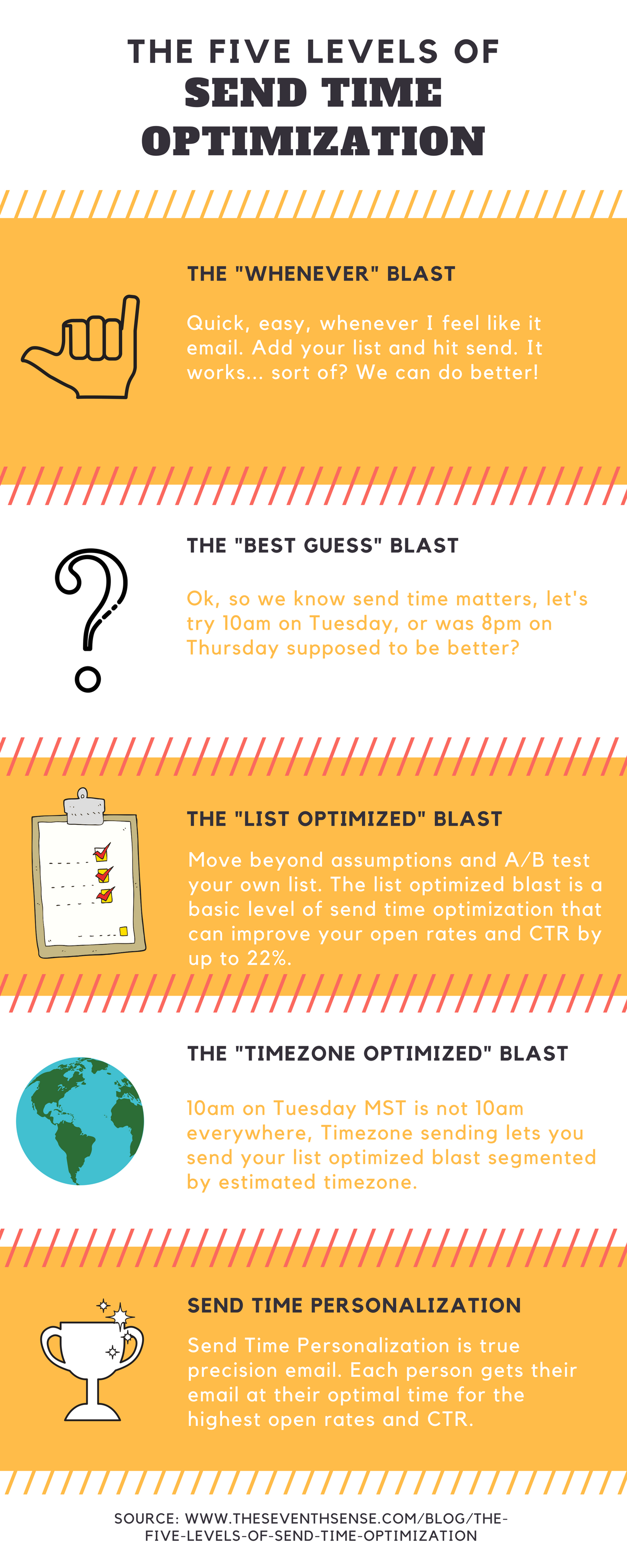 The Five Levels of Send Time Optimization (15).png