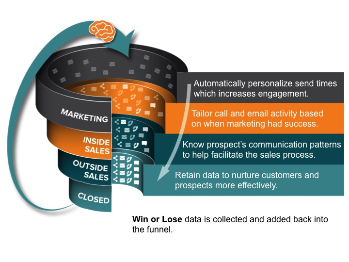 Time Optimized Marketing and Sales.jpg