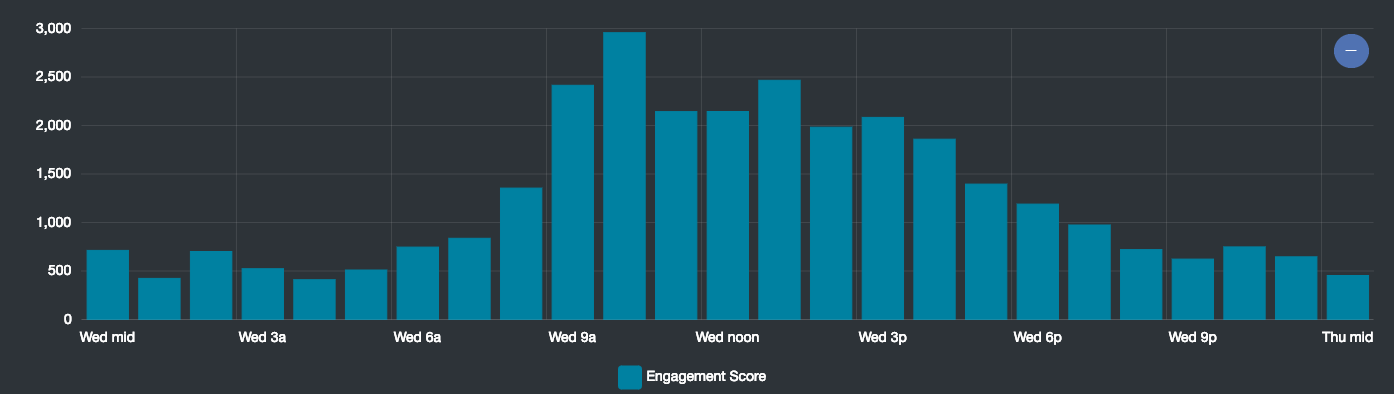 Wednesday Engagement Graph