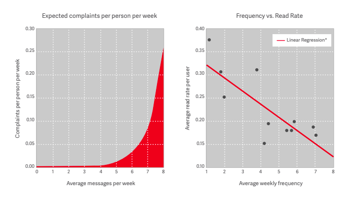Email frequency vs read rate graph