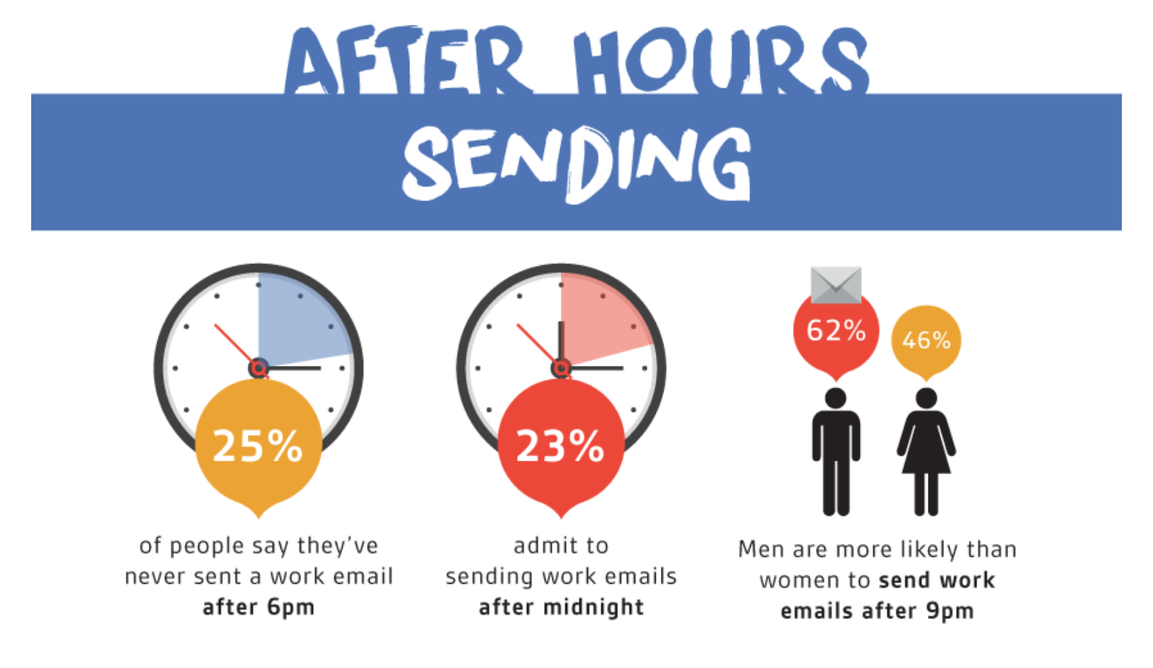 After hours sending infographic