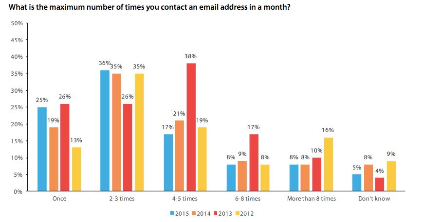 Maximum emails per month graph